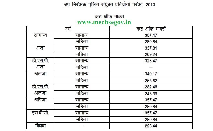 RPSC SI Result 2019