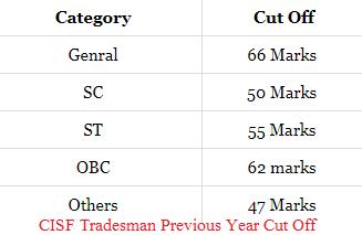 CISF Constable Tradesmen Admit Card 2019